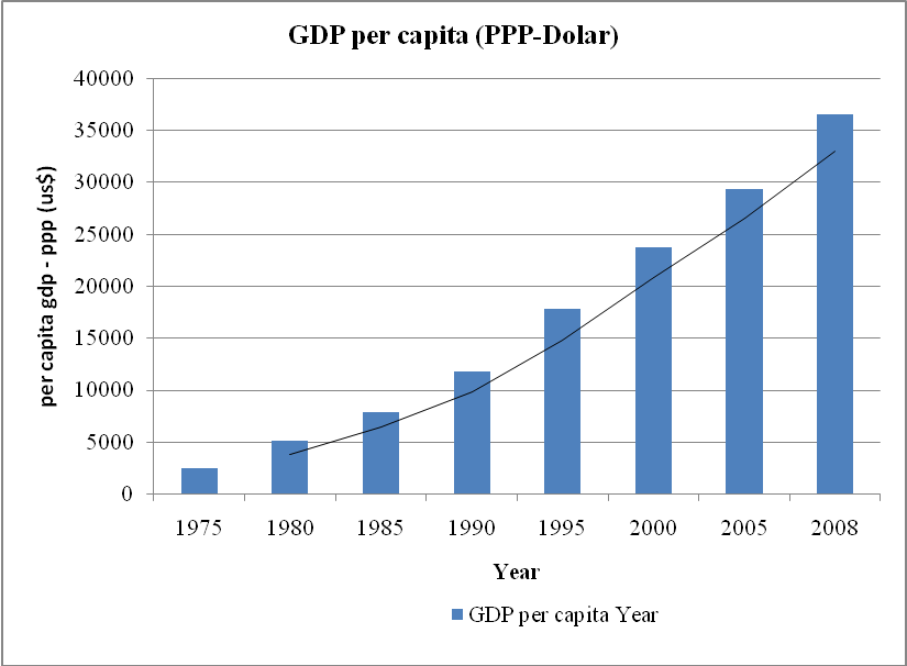 level of inflation employment level per capita Comparing gdp per capita in dollars causes the real output the level of employment q l gnp/gdp growth than those with higher inflation levels.