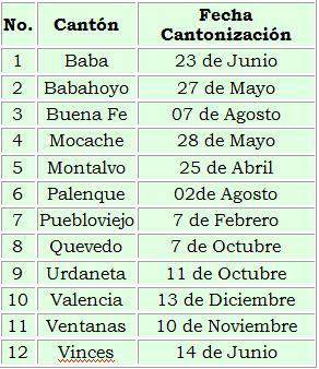 creacion provincia: