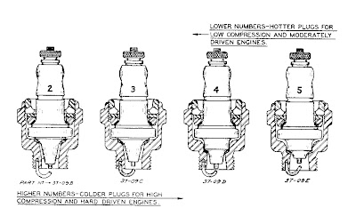 knucklehead theology spark plugs 101 that in mind here is a page from the knucklehead service manual