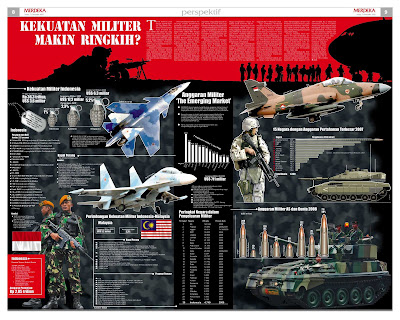 Militer Indonesia makin rentan