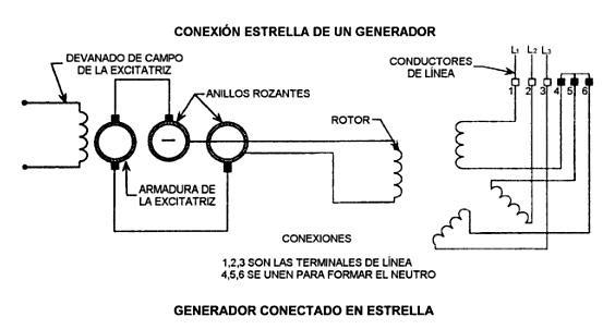 Generadores de corriente alterna componentes de un - Generadores de corriente ...