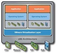 Emulazione e virtualizzazione: eseguire uno o più sistemi operativi da un unico PC, in un ambiente protetto e monitorato.