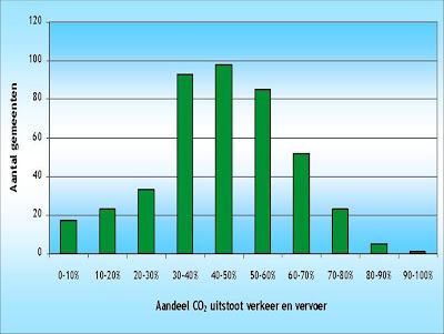 Aandeel CO2 uitstoot verkeer en vervoer