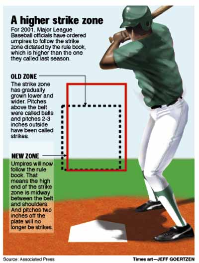 CAUGHT LOOKING: Bigger (Strike Zone) Is Better