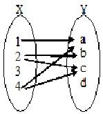 yang dapat dibuat dari X dan Y dapat dilihat pada gambar di bawah ini