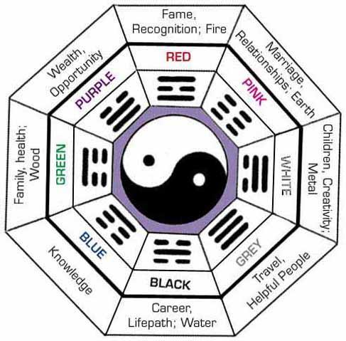 map feng shui bedroom