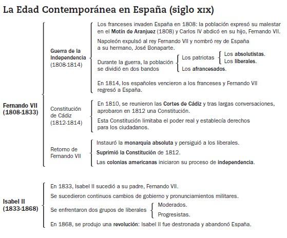 la espana contemporanea: