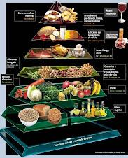 Pirâmide de alimentação