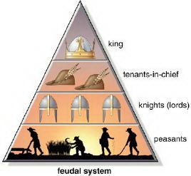 http://3.bp.blogspot.com/_PA7DYdzl-yc/TBAX5cd7I1I/AAAAAAAAFcQ/FcxvLH2VSMA/s1600/piramide+feudal.jpg