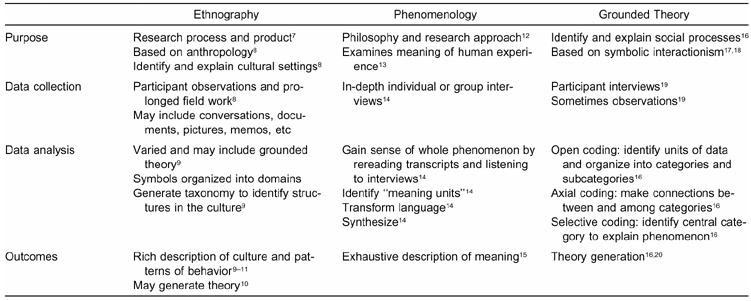 Phenomenology research method