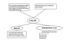 [mapa_conceptual+CALOR+OMY]