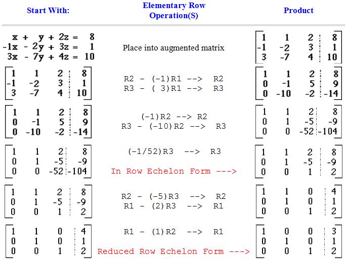 gauss jordan elimination En mathématiques, plus précisément en algèbre linéaire, l'élimination de gauss-jordan, aussi appelée méthode du pivot de gauss,.