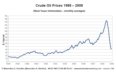 oil prices China going forward 2012