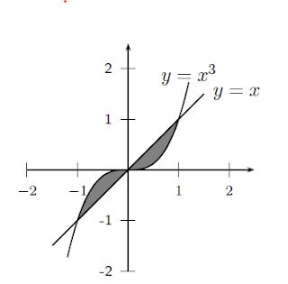 Area Sombreda Figura Funciones Calculo Diferencial