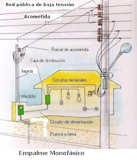Tipshogar - Hacer instalacion electrica domestica ...