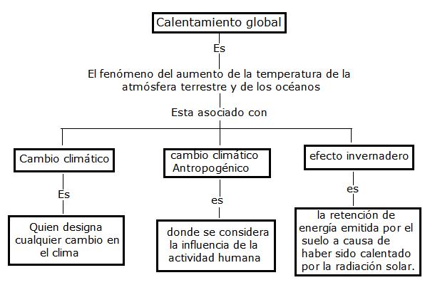 AMEMOS EL MEDIO AMBIENTE: 14. mapa conceptual sobre calentamiento global
