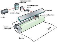 Ученые из австралийского Квинсленда сделали сенсационное открытие: оказывается, лазерные принтеры...