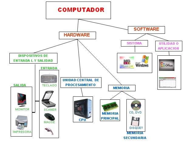 componentes de hardware herramientas telematicas urbmej
