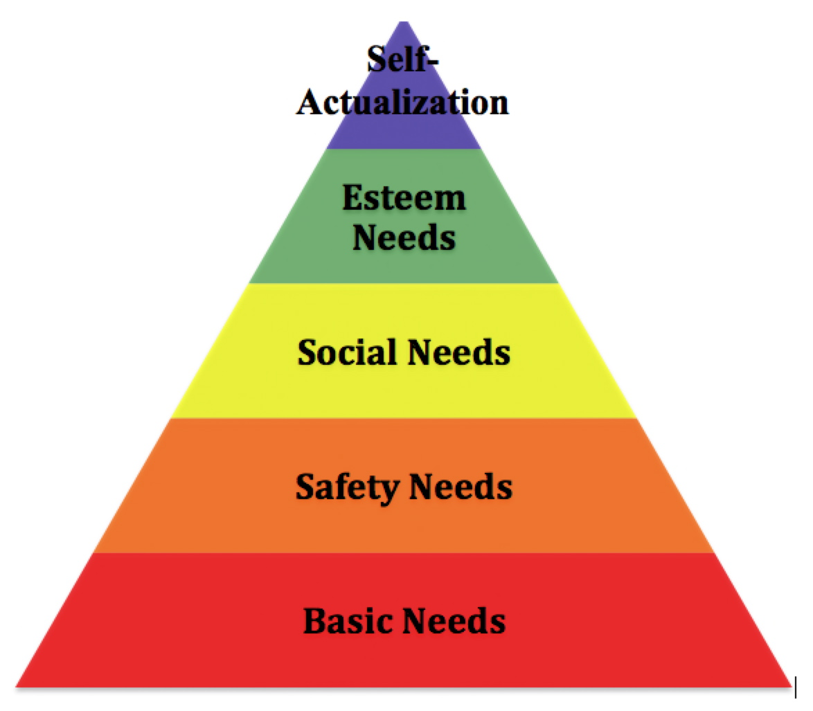 maslow was wrong Maslow's motivational psychology abraham maslow could be considered a motivation theorist or a personality theorist this does not mean maslow was wrong.