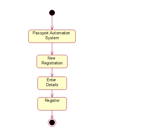The totality of CSE     Passport    Automation System UML    Diagrams