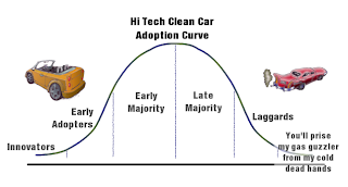 Clean Vehicle Adoption Curve