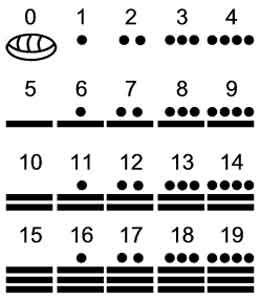 I AM Me,I AM Free: Mayan Calendars