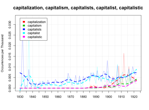 Capitalism vs socialism essay