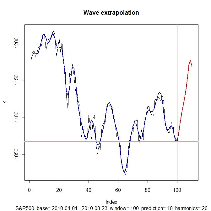 Fourier extrapolation forex