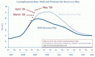 Proof that President Obama's stimulus plan failed epicly.