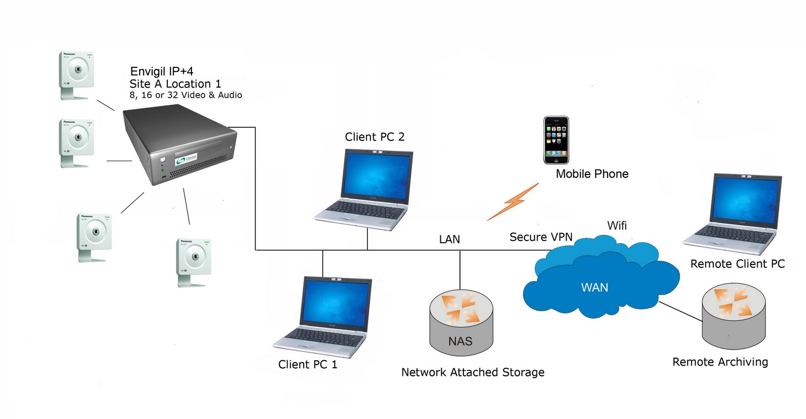 Cctv Go Beyond Security Envigil Ip Is The Best Nvr