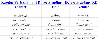 A co-ordinators online record.: Coming to terms with Basic french ...