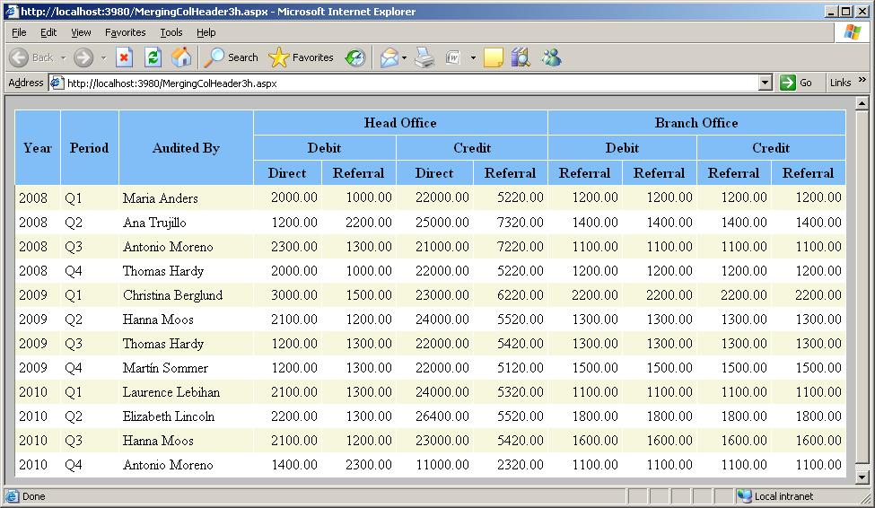 How to create multiple row header and merge it with other for Html table column header