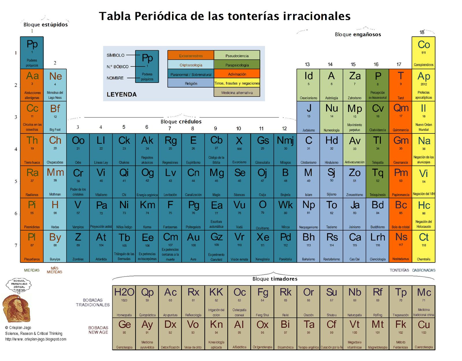 Hablar: La tabla periódica de las tonterías irracionales