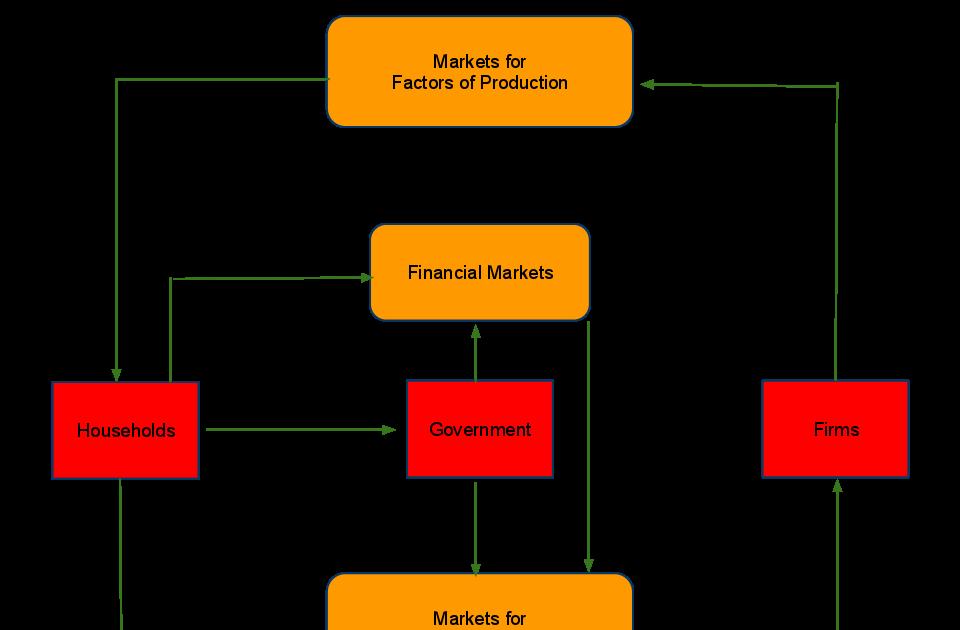 Economics Wizard Lessons In Macro Economics Wiring Diagram