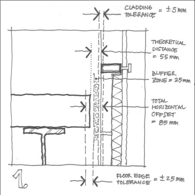 Façades Confidential: Facade - structure tolerances: the buffer zone