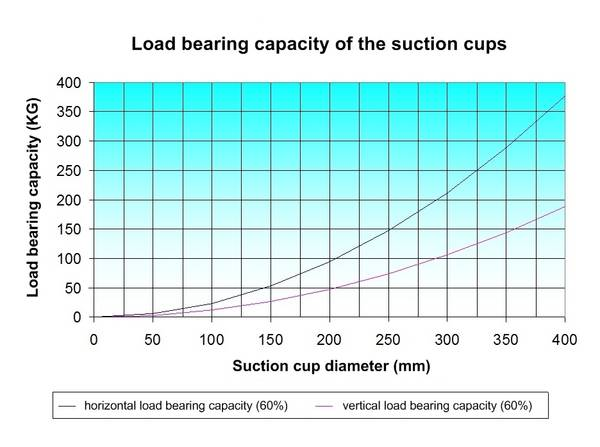 Load Bearing Capacity Laminated Beams ~ Load bearing structural members such as posts beams