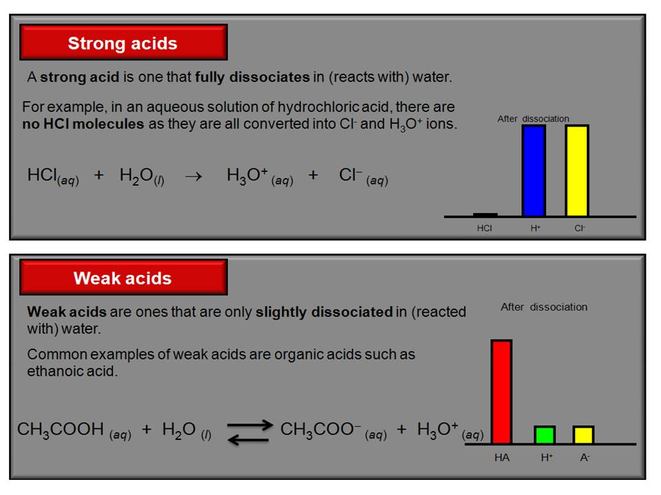 Skc Year 13 Chemistry Strong Vs Weak Acid Dilute Vs
