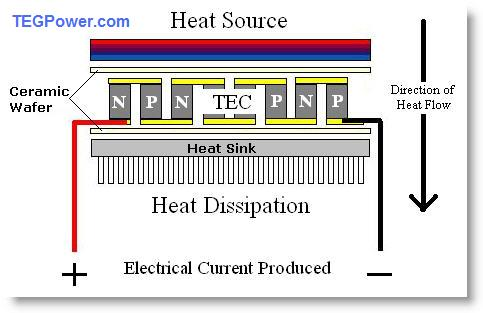 Teacher Renny's: Thermoelectric generators (TEG)