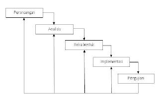 Passion in hpa metodologi model air terjun rajah metodologi air terjun sumber ian sommerville 2007 ccuart Images