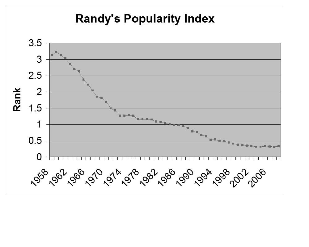 [Randy]