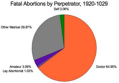 a look at abortion in the 1920s We need some perspective first all surgery of any sort in the 1920s was done  without the aid of modern blood transfusion and antibiotics.