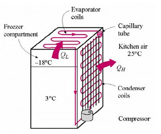 Principles of mechanical refrigeration guest home page four principles