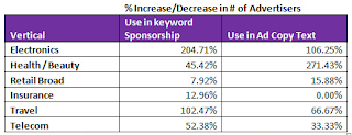 estadisticas google more adwords