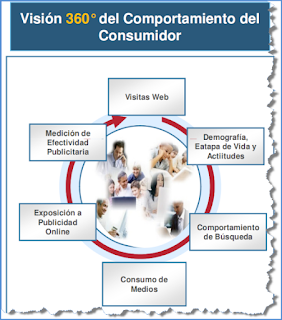 Comportamiento consumidor 360 more adwords