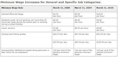 Ontario Minimum Wage Increase Schedule