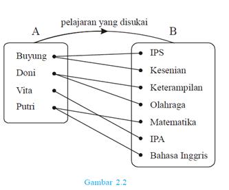 Tugas tik pengertian contoh dan soal relasi dan fungsi diagram cartesius ccuart Images