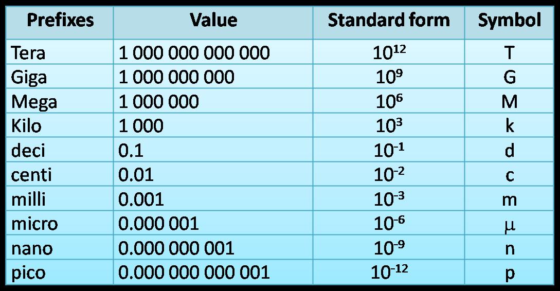 Prefixes Spm Physics Form 4form 5 Revision Notes