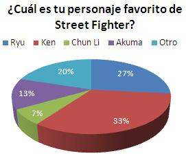 Resultados - Encuesta #7