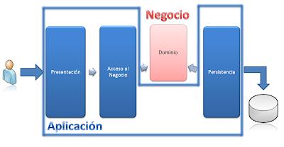 Arquitectura de software aplicaciones enterprise for Arquitectura de capas software