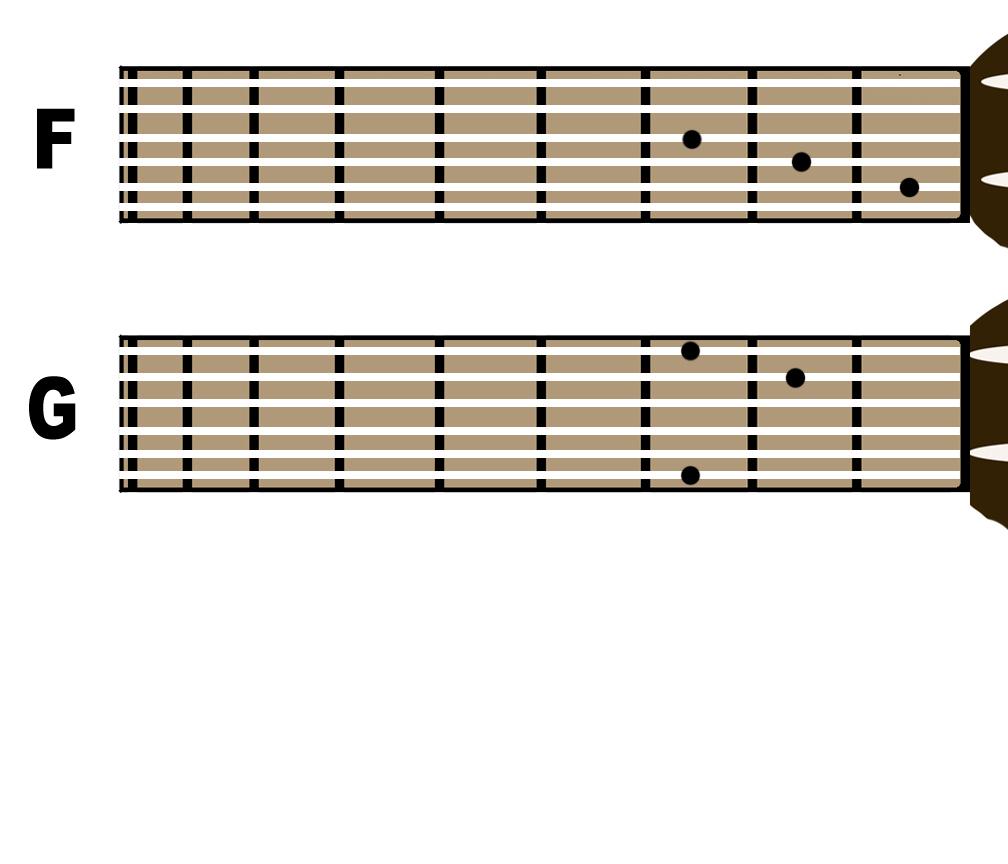 Cord Gitar Dasar: Belajar Sambil Ngeblog: Kunci Dasar Gitar